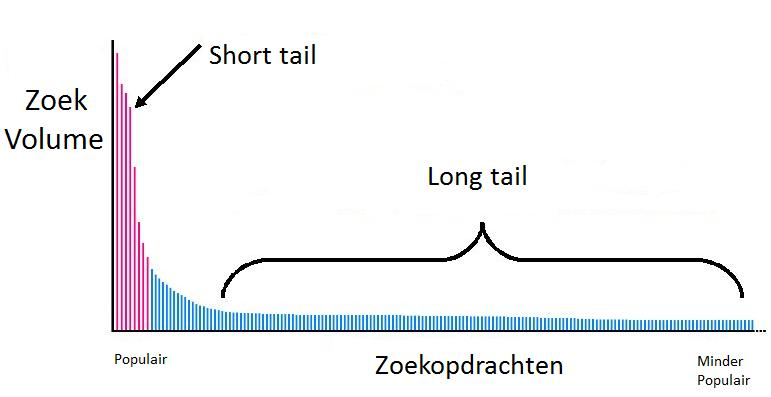 long vs shortail