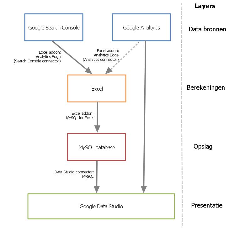 Technische structuur SEO dashboard
