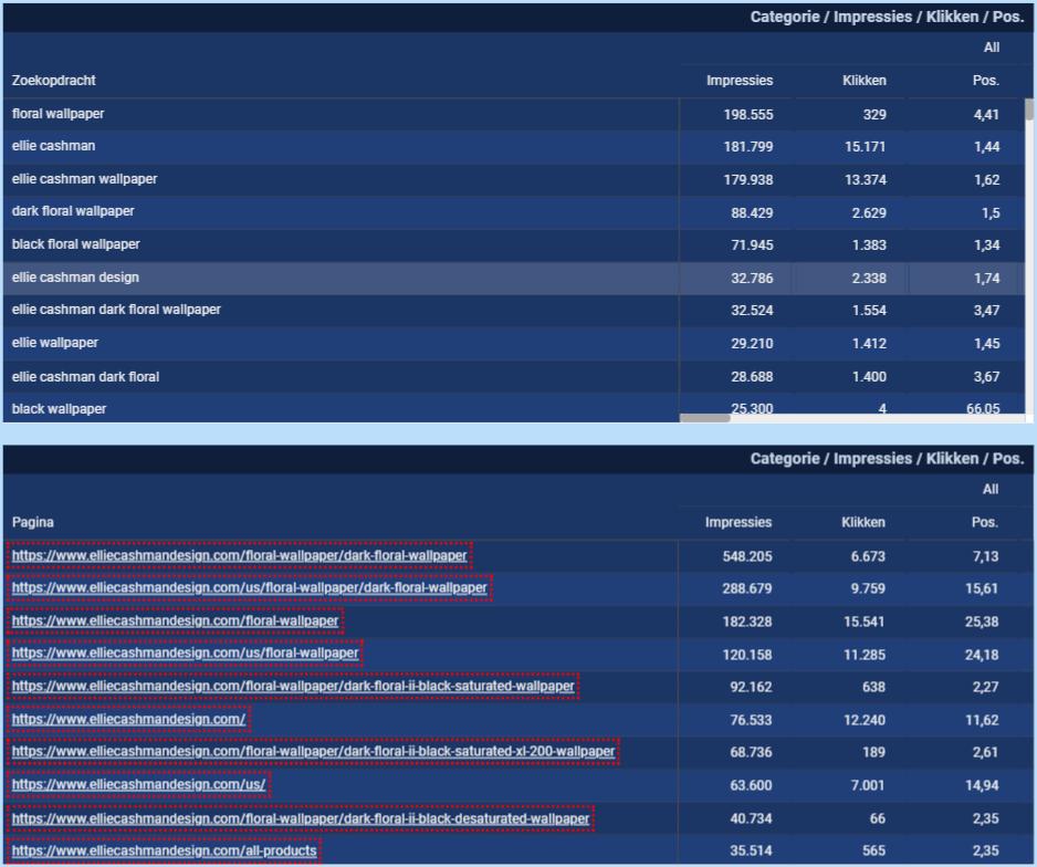 De prestaties op het niveau van de Zoekopdrachten en Pagina's