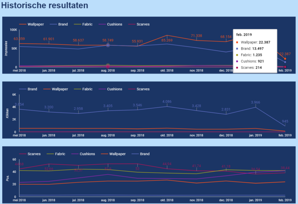 Historische resultaten Google Search Console, geclassificeerd