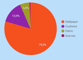Voorbeeld verdeling impressies over categorieën in online Search Analytics Classification dashboard (CLASSY)