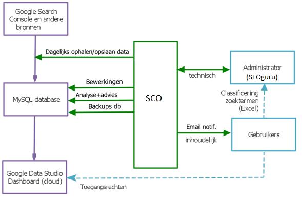 De structuur van de werking van het SEOguru 'Search analytics Classification and Optimization system' (SCO)