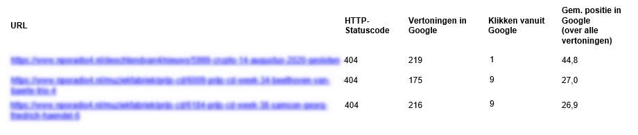 Email met actuele statusfouten belangrijkste pagina's site