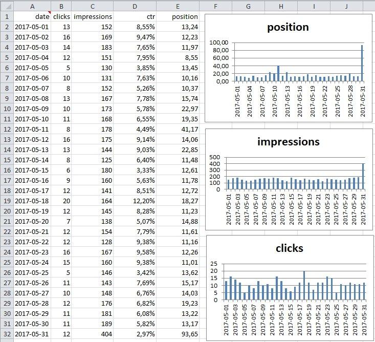 Dagrapport Excel Grafiek