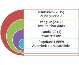 Evolutiemodel rankingalgoritme Google
