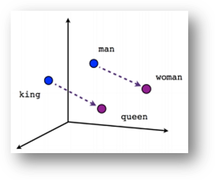 king to queen as man to woman