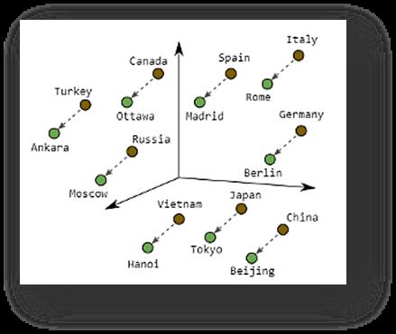Vectorruimte landen en hoofdsteden